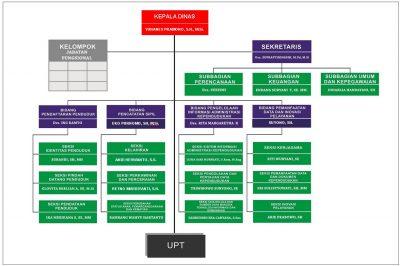 Struktur Organisasi Dispendukcapil Surakarta
